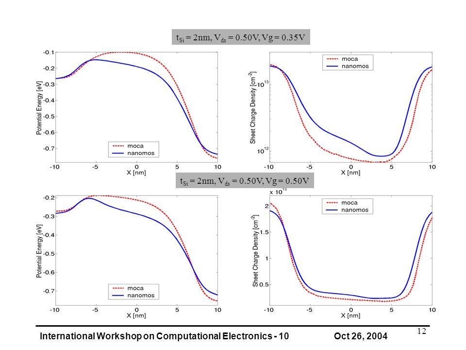 International Workshop on Computational Electronics - 10 Oct 26, 2004 12 t Si = 2nm, V ds = 0.50V, Vg = 0.50V t Si = 2nm, V ds = 0.50V, Vg = 0.35V