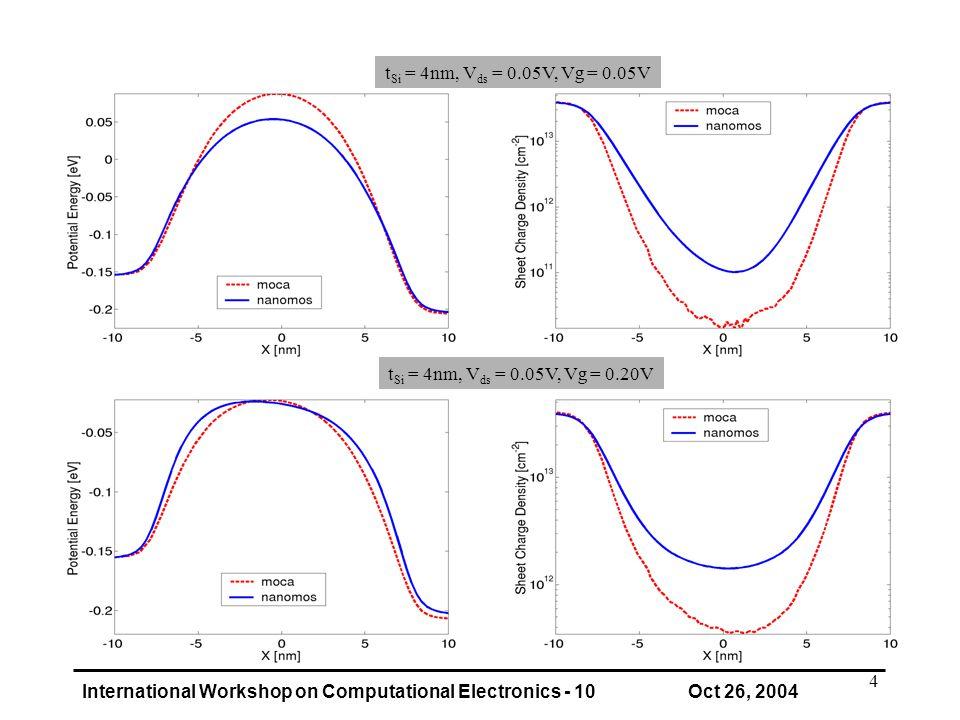 International Workshop on Computational Electronics - 10 Oct 26, 2004 4 t Si = 4nm, V ds = 0.05V, Vg = 0.05V t Si = 4nm, V ds = 0.05V, Vg = 0.20V