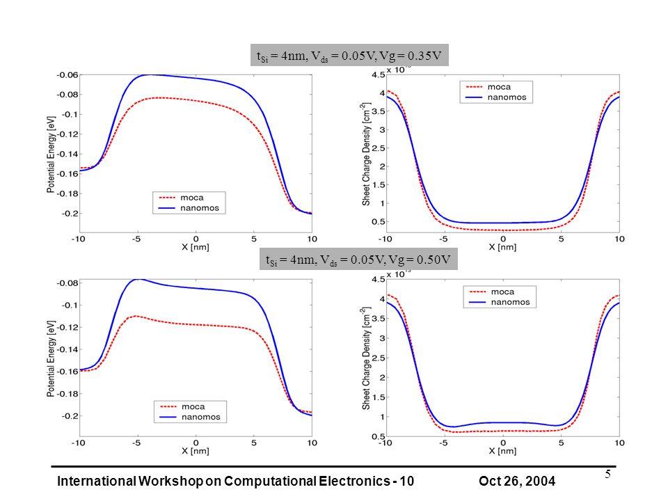 International Workshop on Computational Electronics - 10 Oct 26, 2004 5 t Si = 4nm, V ds = 0.05V, Vg = 0.35V t Si = 4nm, V ds = 0.05V, Vg = 0.50V