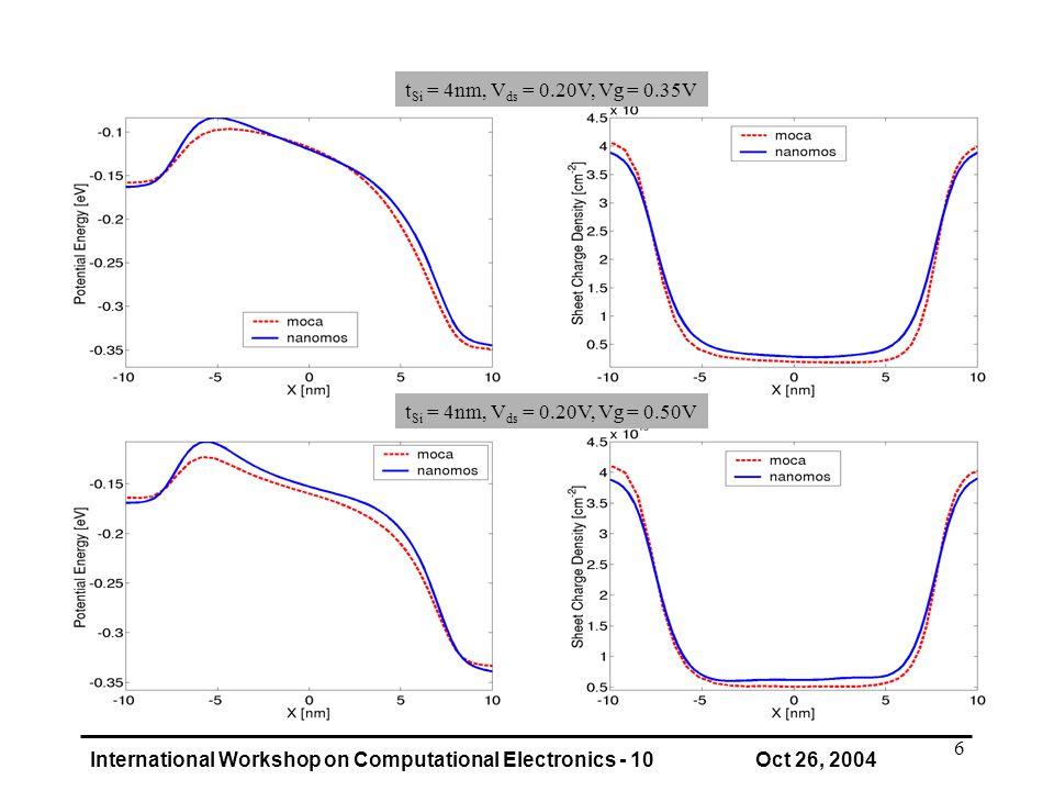 International Workshop on Computational Electronics - 10 Oct 26, 2004 6 t Si = 4nm, V ds = 0.20V, Vg = 0.50V t Si = 4nm, V ds = 0.20V, Vg = 0.35V