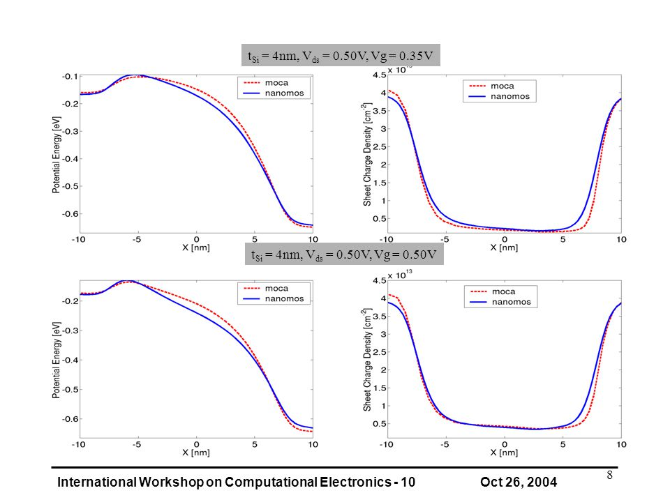 International Workshop on Computational Electronics - 10 Oct 26, 2004 8 t Si = 4nm, V ds = 0.50V, Vg = 0.50V t Si = 4nm, V ds = 0.50V, Vg = 0.35V