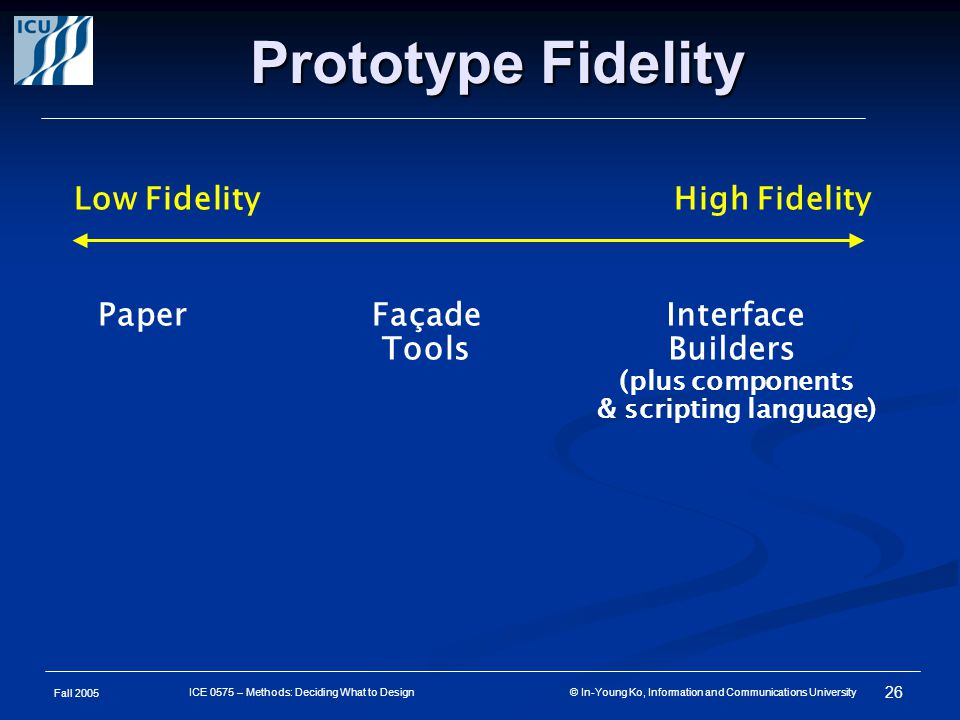 Fall 2005 26 ICE 0575 – Methods: Deciding What to Design © In-Young Ko, Information and Communications University Prototype Fidelity Low FidelityHigh Fidelity PaperFaçade Tools Interface Builders (plus components & scripting language)