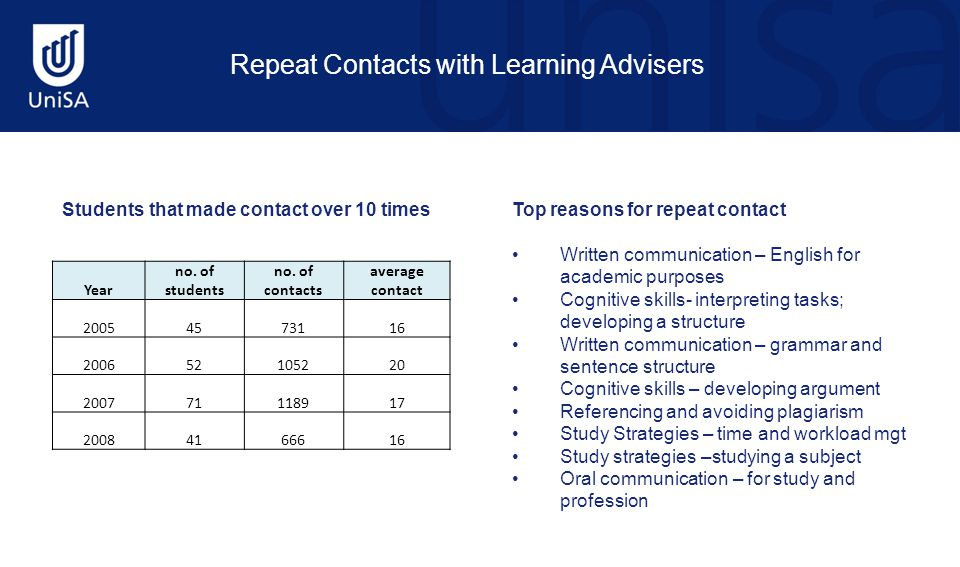 Students that made contact over 10 times Repeat Contacts with Learning Advisers Year no. of students no. of contacts average contact 20054573116 20065