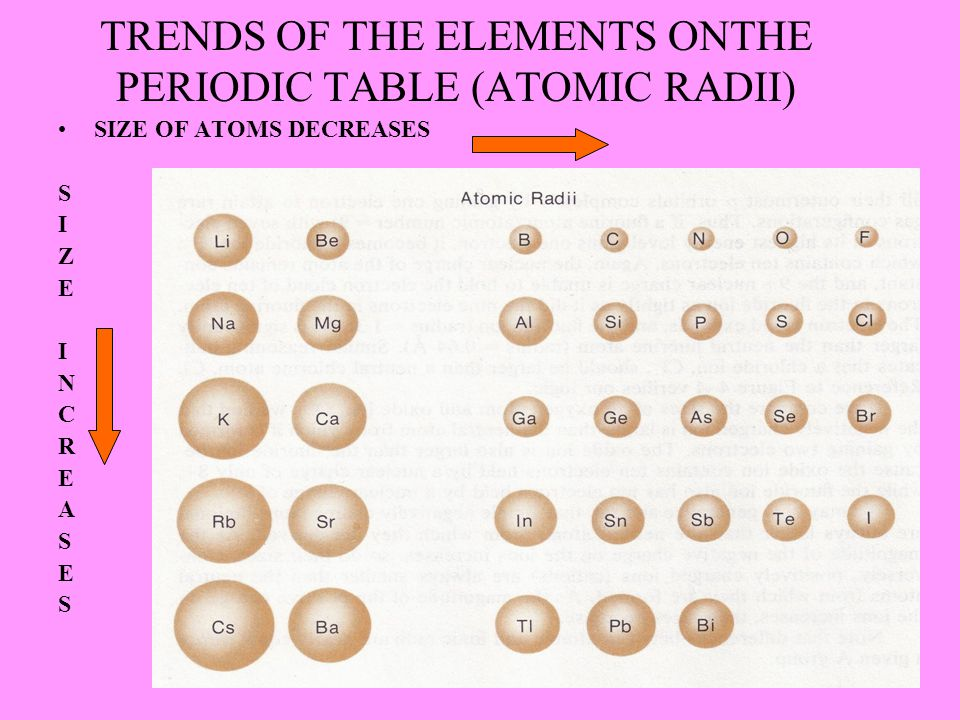 TRENDS OF THE ELEMENTS ONTHE PERIODIC TABLE (ATOMIC RADII) SIZE OF ATOMS DECREASES S I Z E I N C R E A S E S
