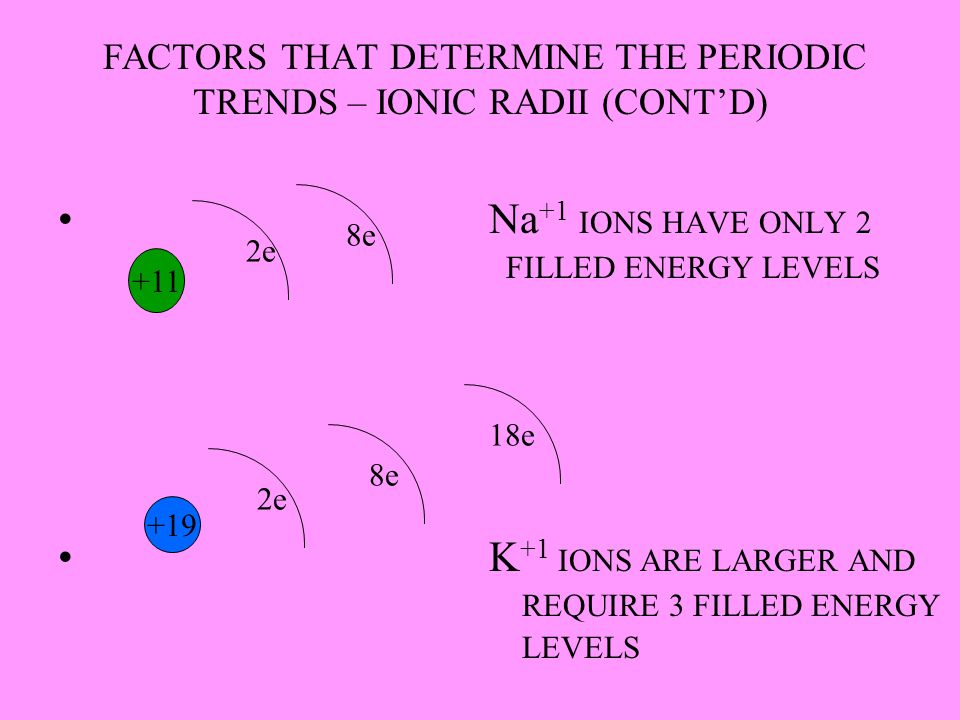 FACTORS THAT DETERMINE THE PERIODIC TRENDS – IONIC RADII (CONT'D) Na +1 IONS HAVE ONLY 2 FILLED ENERGY LEVELS K +1 IONS ARE LARGER AND REQUIRE 3 FILLE