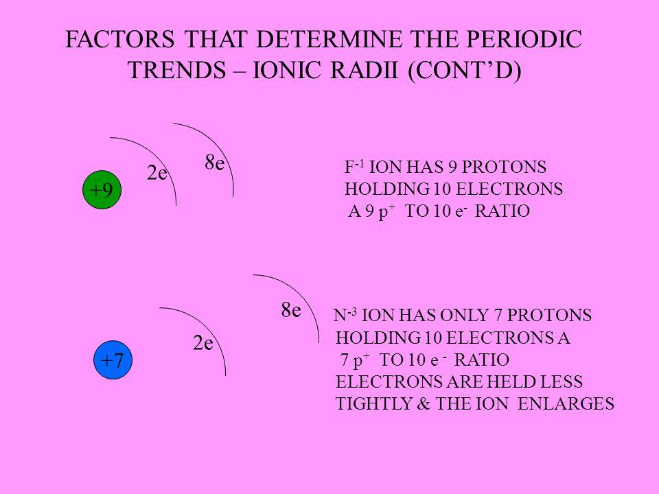FACTORS THAT DETERMINE THE PERIODIC TRENDS – IONIC RADII (CONT'D) +9 2e 8e +7 2e 8e F -1 ION HAS 9 PROTONS HOLDING 10 ELECTRONS A 9 p + TO 10 e - RATI