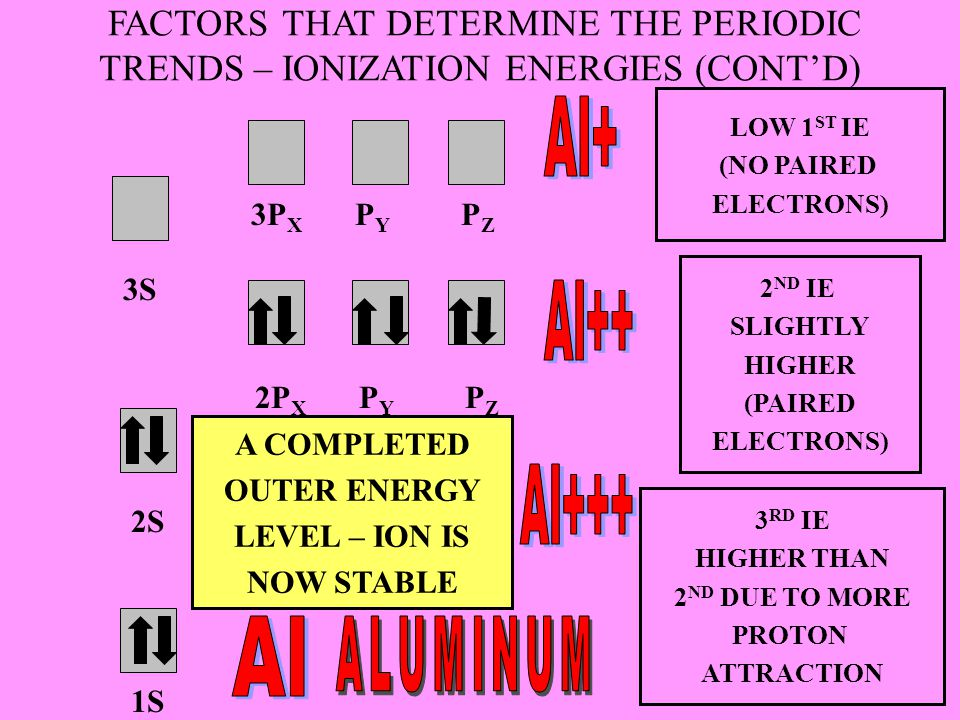 FACTORS THAT DETERMINE THE PERIODIC TRENDS – IONIZATION ENERGIES (CONT'D) 1S 2S 2P X P Y P Z 3S 3P X P Y P Z LOW 1 ST IE (NO PAIRED ELECTRONS) 2 ND IE