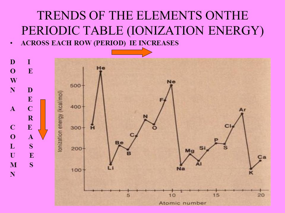 TRENDS OF THE ELEMENTS ONTHE PERIODIC TABLE (IONIZATION ENERGY) ACROSS EACH ROW (PERIOD) IE INCREASES D I O E W N D E A C R C E O A L S U E M S N