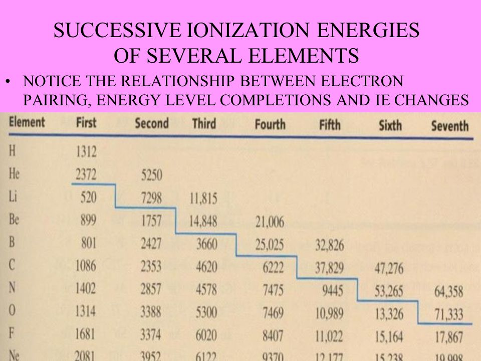 SUCCESSIVE IONIZATION ENERGIES OF SEVERAL ELEMENTS NOTICE THE RELATIONSHIP BETWEEN ELECTRON PAIRING, ENERGY LEVEL COMPLETIONS AND IE CHANGES