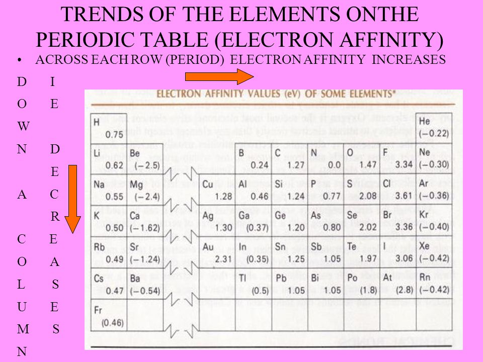 TRENDS OF THE ELEMENTS ONTHE PERIODIC TABLE (ELECTRON AFFINITY) ACROSS EACH ROW (PERIOD) ELECTRON AFFINITY INCREASES D I O E W N D E A C R C E O A L S