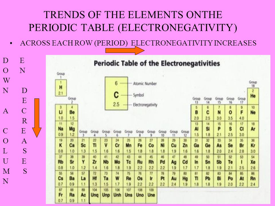 TRENDS OF THE ELEMENTS ONTHE PERIODIC TABLE (ELECTRONEGATIVITY) ACROSS EACH ROW (PERIOD) ELECTRONEGATIVITY INCREASES D E O N W N D E A C R C E O A L S