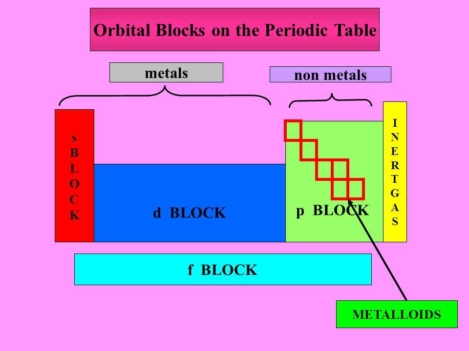sBLOCKsBLOCK d BLOCK p BLOCK INERTGASINERTGAS f BLOCK metals non metals METALLOIDS Orbital Blocks on the Periodic Table