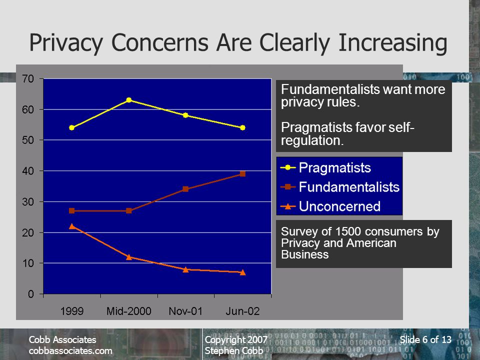 Cobb Associates cobbassociates.com Copyright 2007 Stephen Cobb Slide 6 of 13 Privacy Concerns Are Clearly Increasing Fundamentalists want more privacy rules.