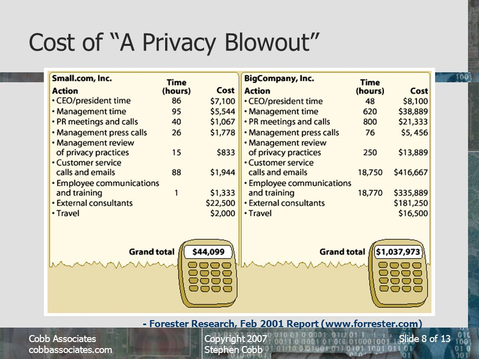 Cobb Associates cobbassociates.com Copyright 2007 Stephen Cobb Slide 8 of 13 Cost of A Privacy Blowout - Forester Research, Feb 2001 Report (www.forrester.com)