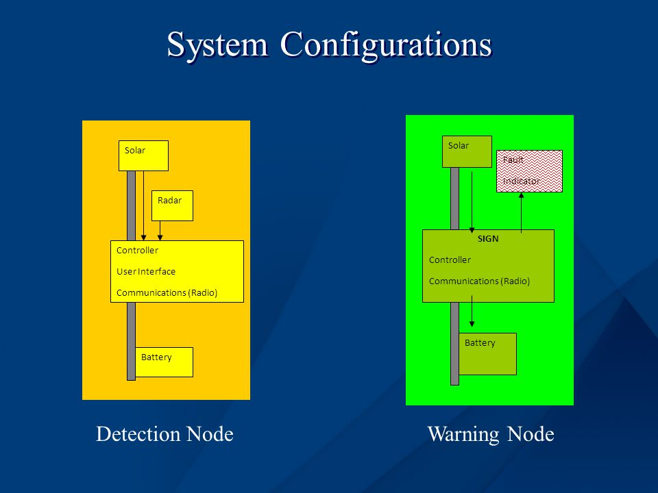 System Configurations Solar Radar Controller User Interface Communications (Radio) Battery Solar Battery SIGN Controller Communications (Radio) Fault Indicator Detection NodeWarning Node
