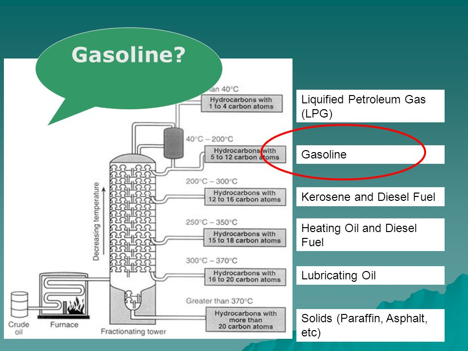 Liquified Petroleum Gas (LPG) Gasoline Kerosene and Diesel Fuel Heating Oil and Diesel Fuel Lubricating Oil Solids (Paraffin, Asphalt, etc) Gasoline