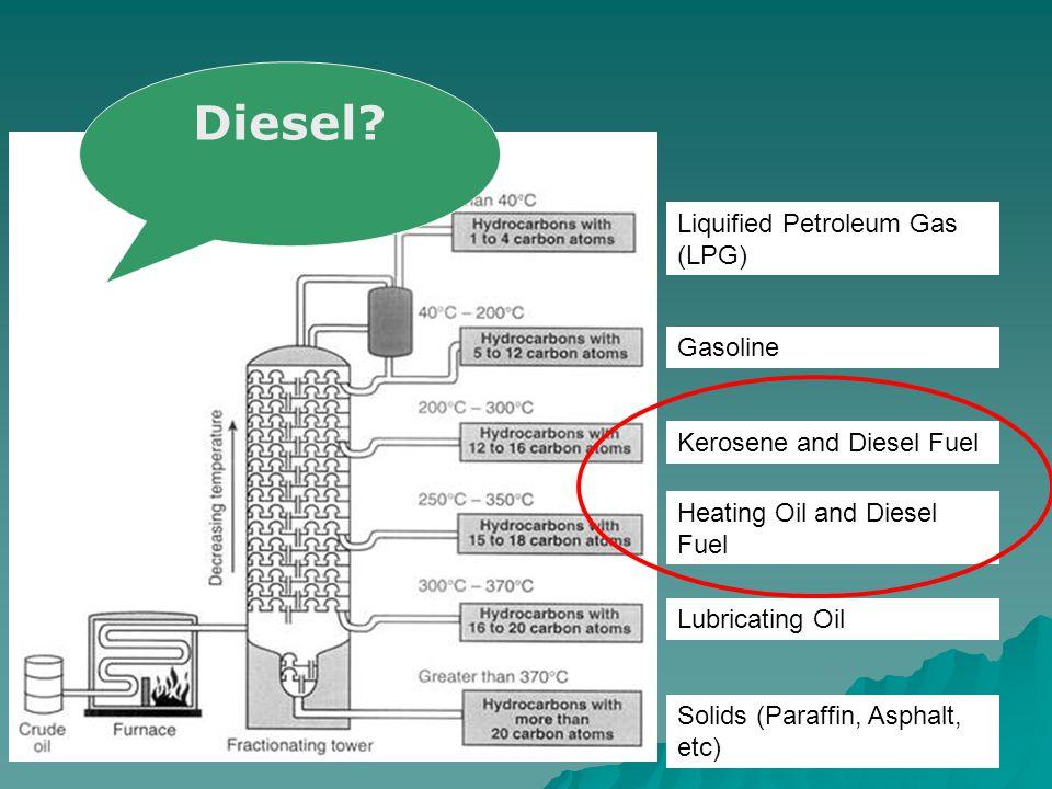 Liquified Petroleum Gas (LPG) Gasoline Kerosene and Diesel Fuel Heating Oil and Diesel Fuel Lubricating Oil Solids (Paraffin, Asphalt, etc) Diesel