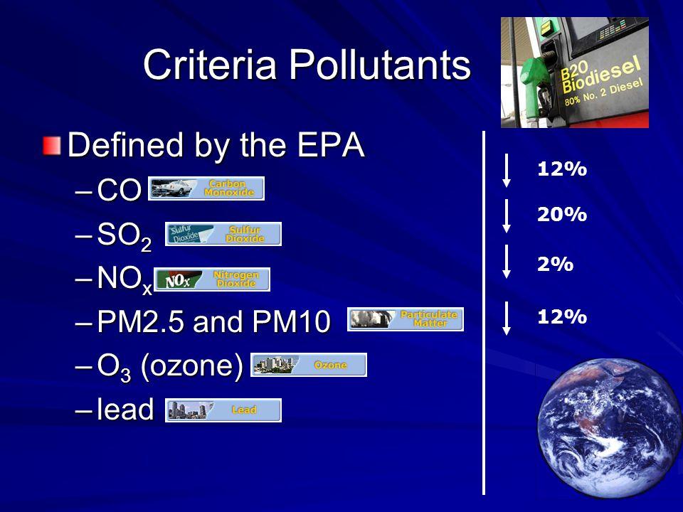 Criteria Pollutants Defined by the EPA –CO –SO 2 –NO x –PM2.5 and PM10 –O 3 (ozone) –lead 12% 20% 2% 12%