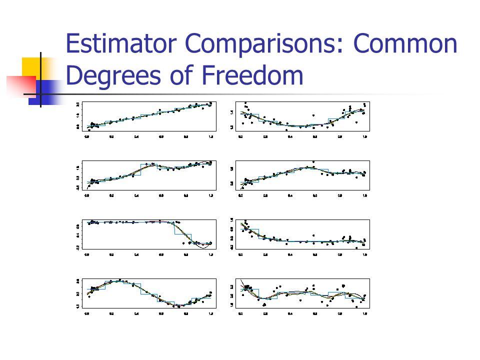 Estimator Comparisons: Common Degrees of Freedom