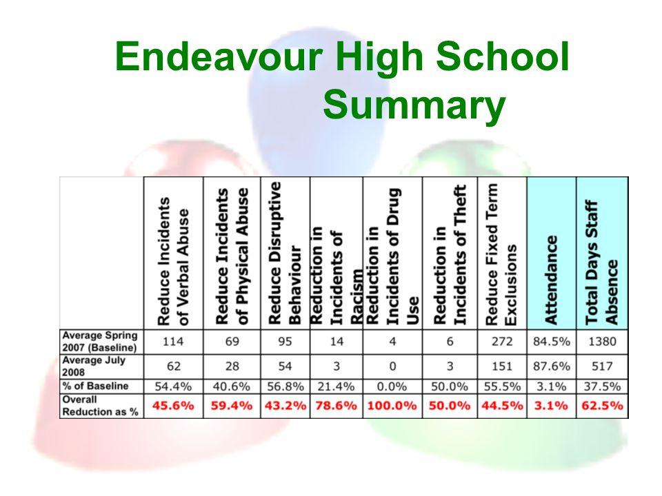 Endeavour High School Summary