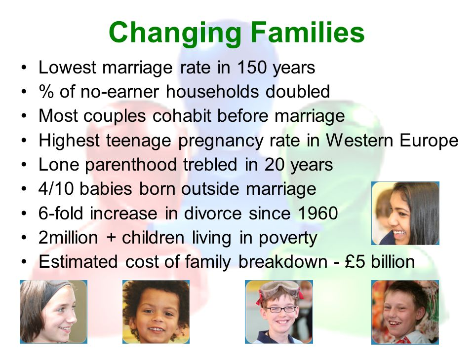 Changing Families Lowest marriage rate in 150 years % of no-earner households doubled Most couples cohabit before marriage Highest teenage pregnancy rate in Western Europe Lone parenthood trebled in 20 years 4/10 babies born outside marriage 6-fold increase in divorce since 1960 2million + children living in poverty Estimated cost of family breakdown - £5 billion