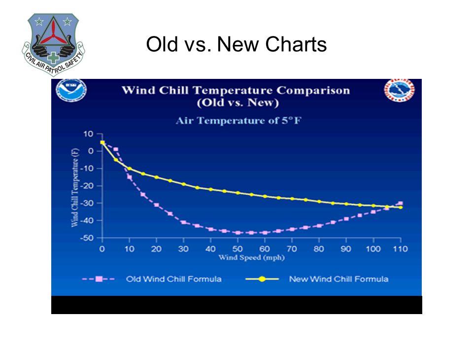 Old vs. New Charts