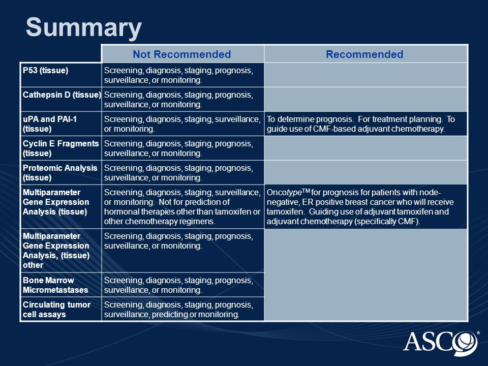 Summary Not RecommendedRecommended P53 (tissue)Screening, diagnosis, staging, prognosis, surveillance, or monitoring.