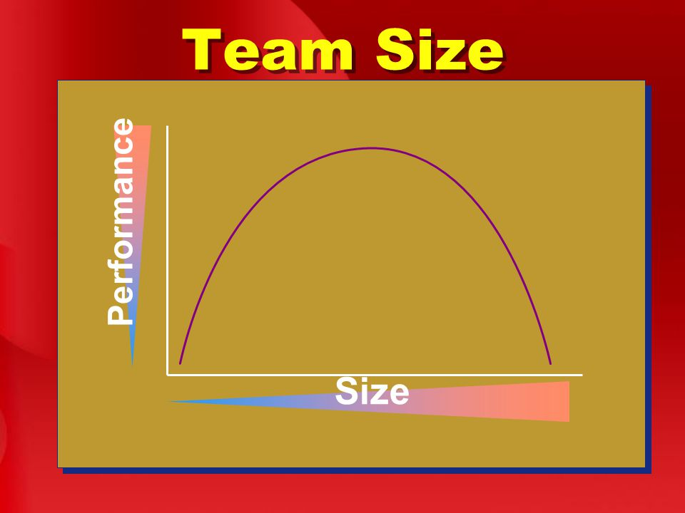 Team Size Size Performance