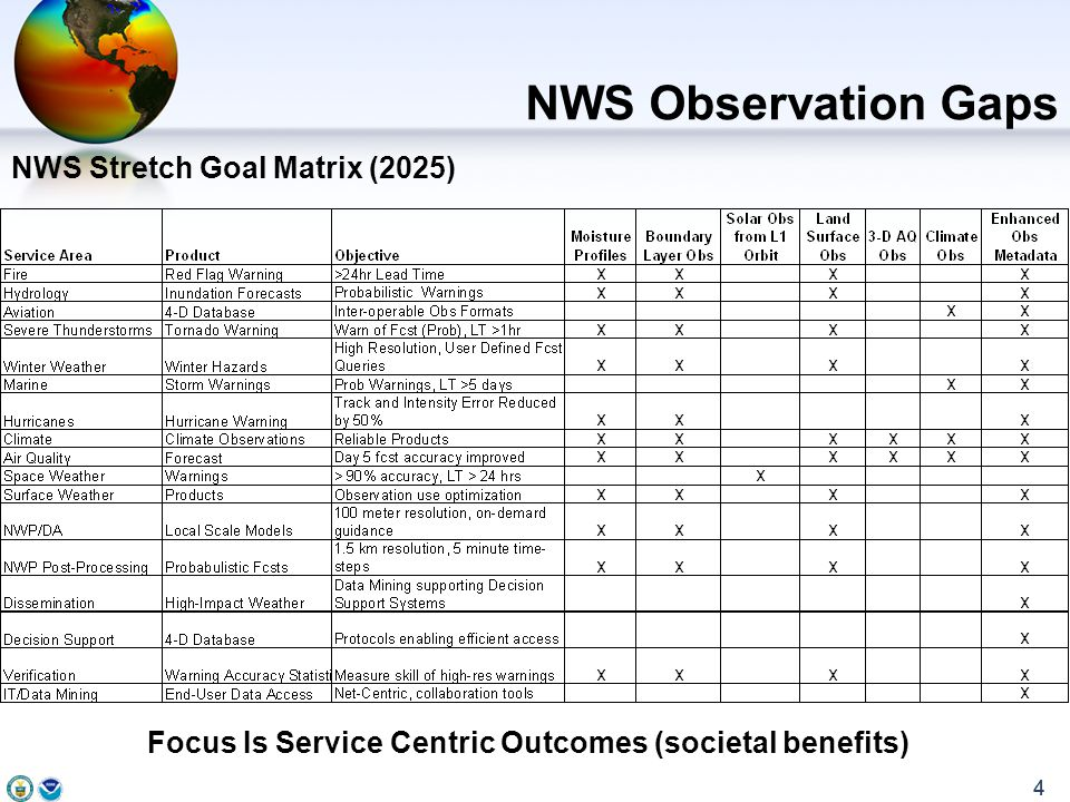 4 NWS Stretch Goal Matrix (2025) NWS Observation Gaps Focus Is Service Centric Outcomes (societal benefits) 4