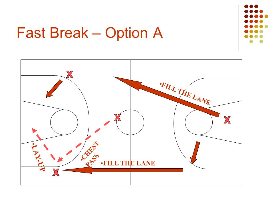 Fast Break – Option A FILL THE LANE LAY-UP CHEST PASS