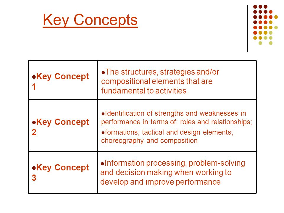 Key Concepts Information processing, problem-solving and decision making when working to develop and improve performance Key Concept 3 Identification of strengths and weaknesses in performance in terms of: roles and relationships; formations; tactical and design elements; choreography and composition Key Concept 2 The structures, strategies and/or compositional elements that are fundamental to activities Key Concept 1