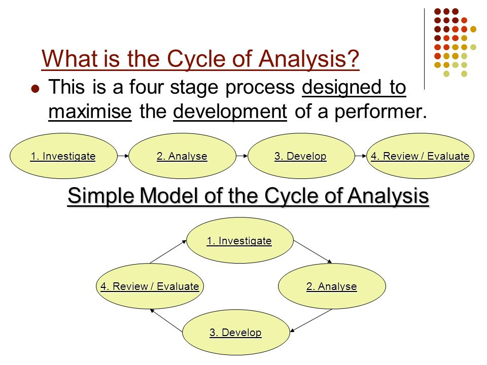 What is the Cycle of Analysis? This is a four stage process designed to maximise the development of a performer. 1. Investigate 2. Analyse 3. Develop