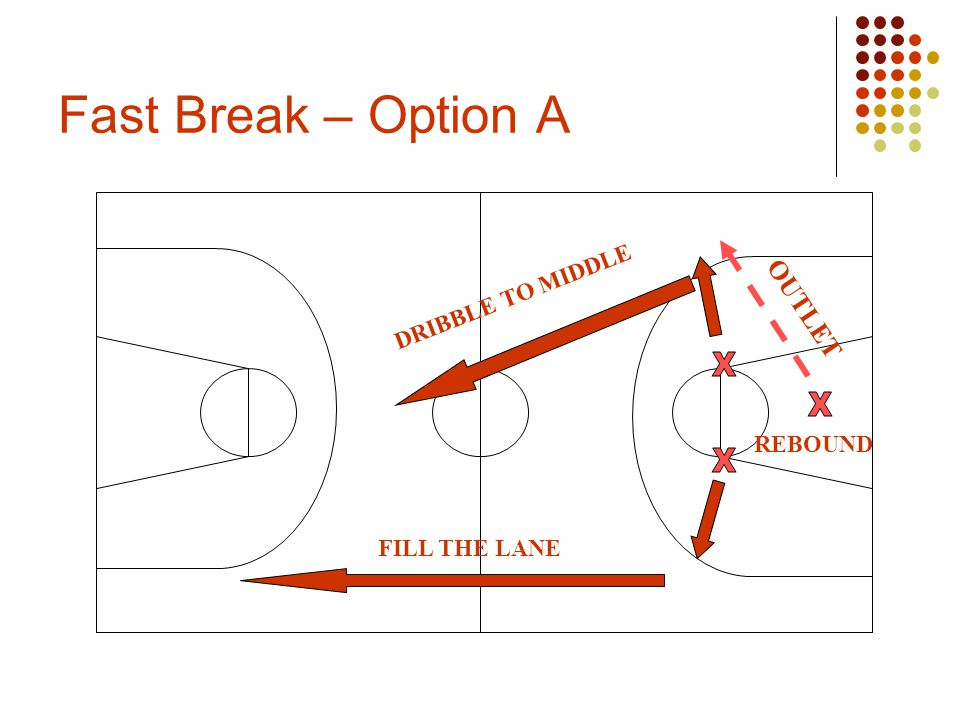 Fast Break – Option A REBOUND OUTLET FILL THE LANE DRIBBLE TO MIDDLE