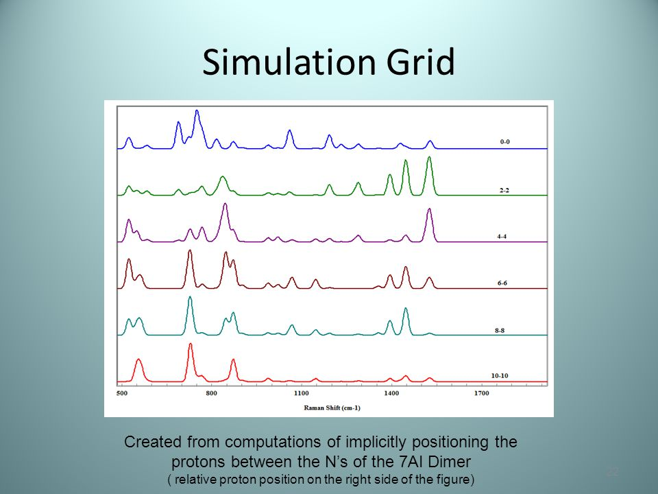 Simulation Grid 22 Created from computations of implicitly positioning the protons between the N's of the 7AI Dimer ( relative proton position on the