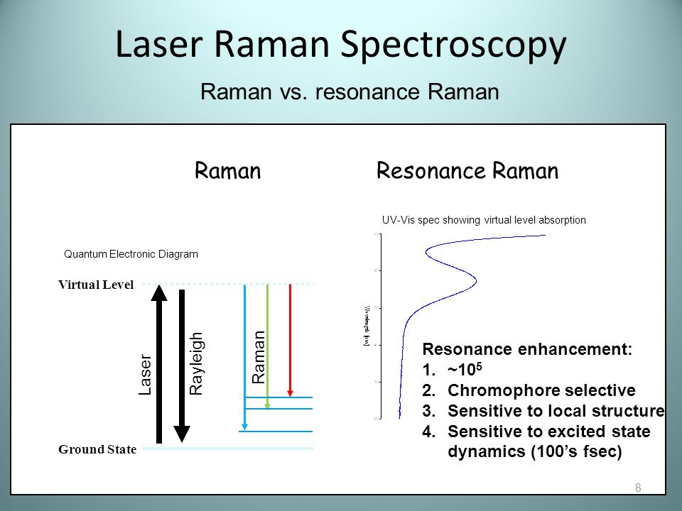 Laser Raman Spectroscopy 8 RamanResonance Raman Virtual Level Ground State Rayleigh Raman Resonance enhancement: 1.~10 5 2.Chromophore selective 3.Sen