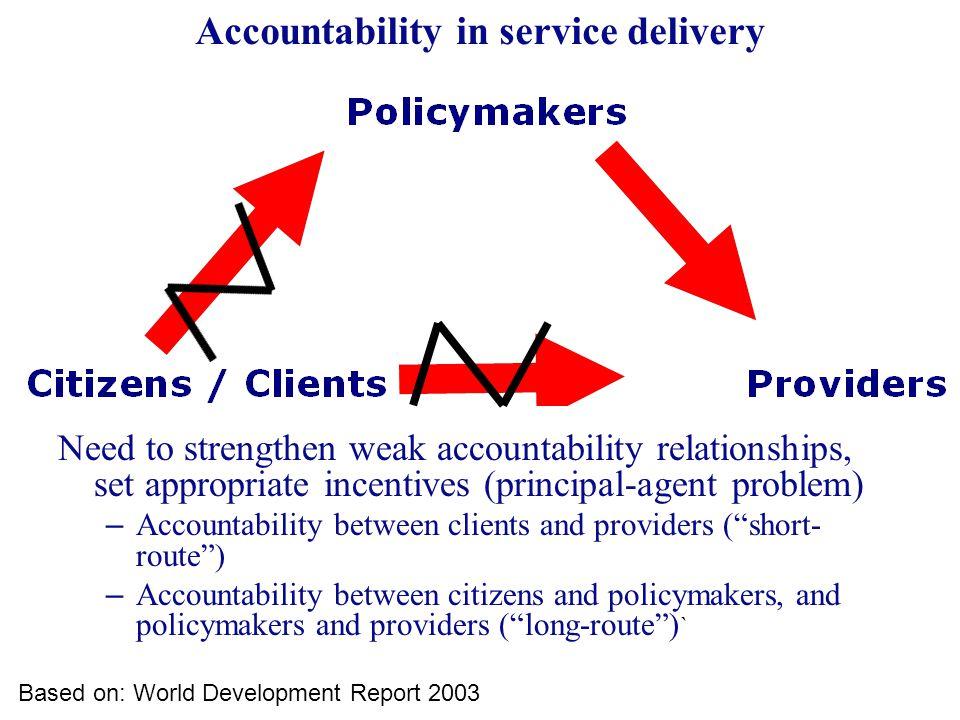 Accountability in service delivery Need to strengthen weak accountability relationships, set appropriate incentives (principal-agent problem) – Accountability between clients and providers ( short- route ) – Accountability between citizens and policymakers, and policymakers and providers ( long-route ) ` Based on: World Development Report 2003