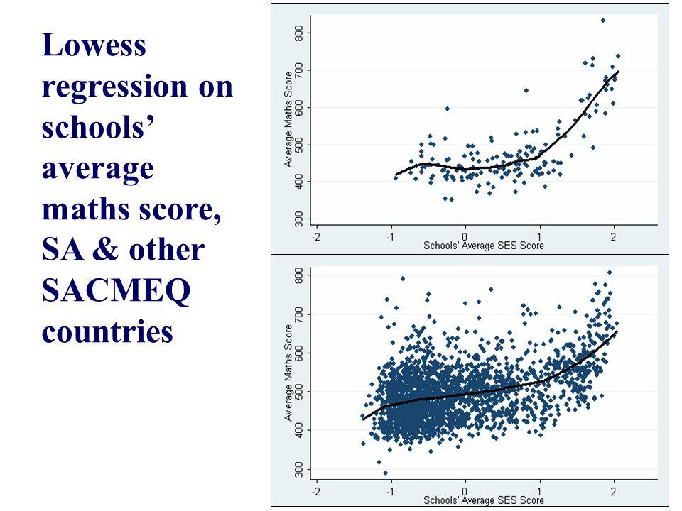 Lowess regression on schools' average maths score, SA vs.