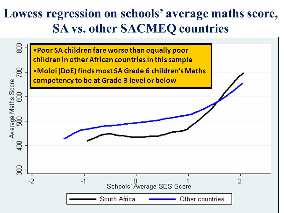 Lowess regression on schools' average maths score, SA vs.