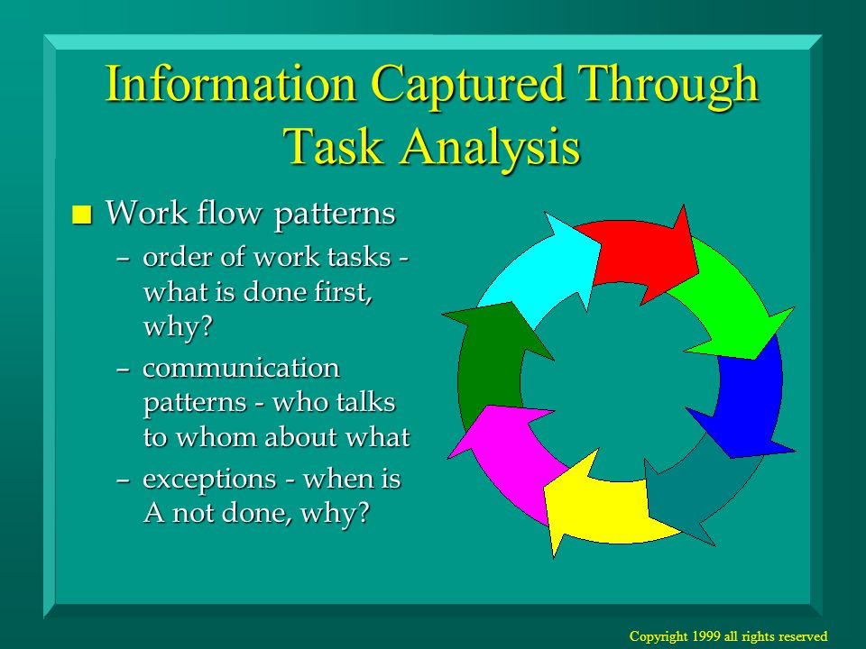 Copyright 1999 all rights reserved Information Captured Through Task Analysis n Users' conceptual model –What is the external representation that is used to do the task - worksheets, patient charts –What organization or model do users keep in their head as they are doing the task?