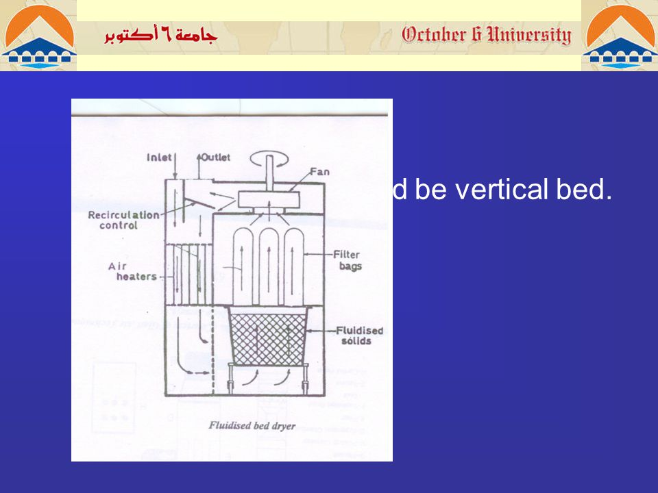fluidised be vertical bed.