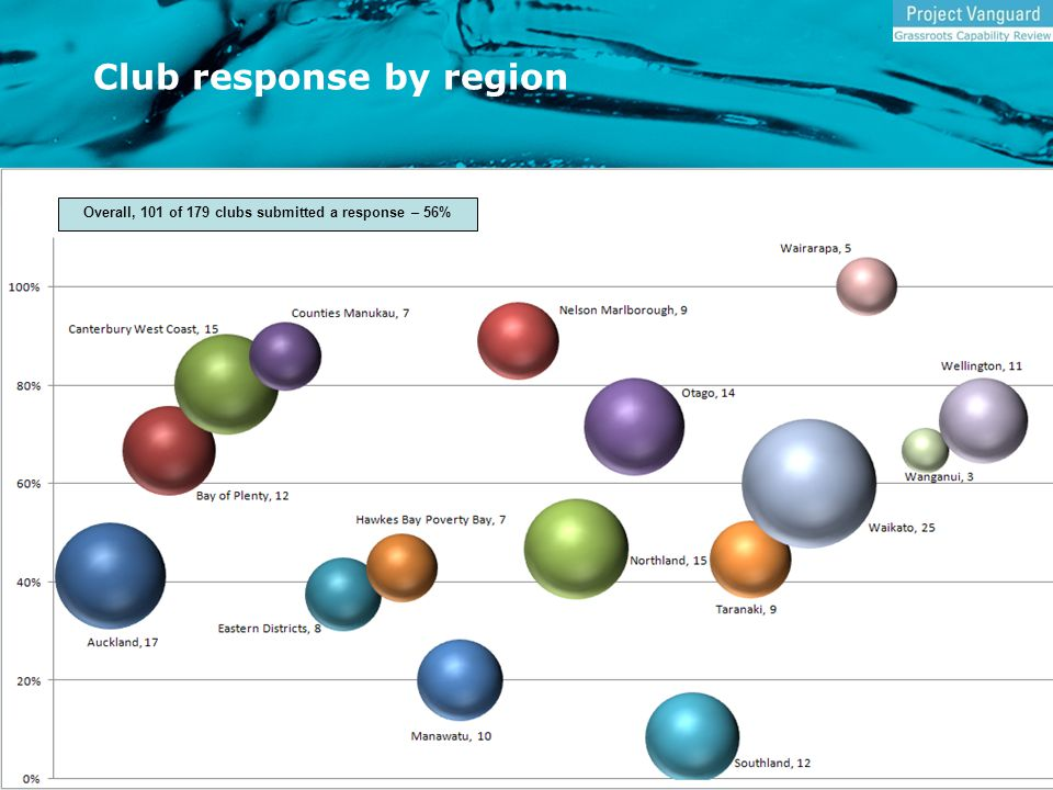 Club response by region Overall, 101 of 179 clubs submitted a response – 56%