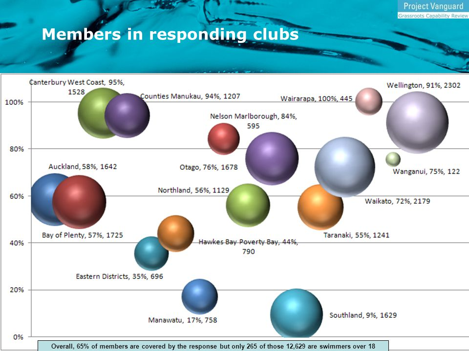 Members in responding clubs Overall, 65% of members are covered by the response but only 265 of those 12,629 are swimmers over 18