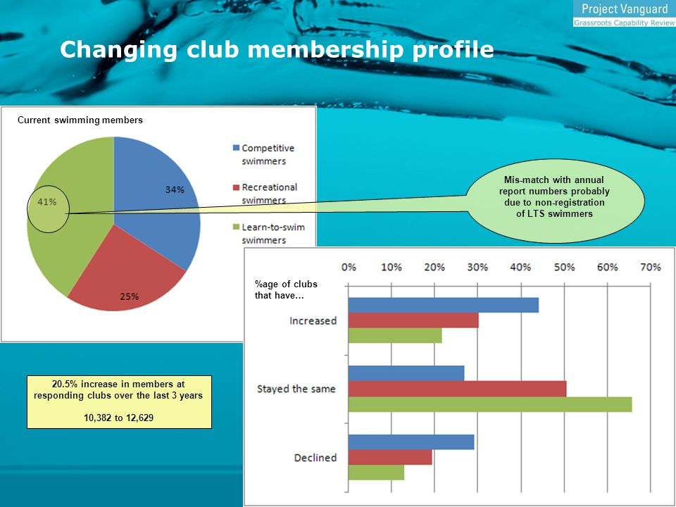 Changing club membership profile 20.5% increase in members at responding clubs over the last 3 years 10,382 to 12,629 Current swimming members %age of clubs that have… Mis-match with annual report numbers probably due to non-registration of LTS swimmers