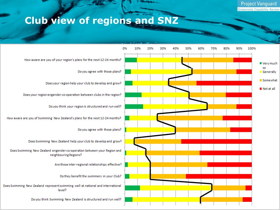 Club view of regions and SNZ