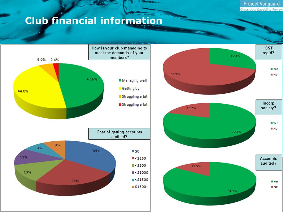 Club financial information How is your club managing to meet the demands of your members.