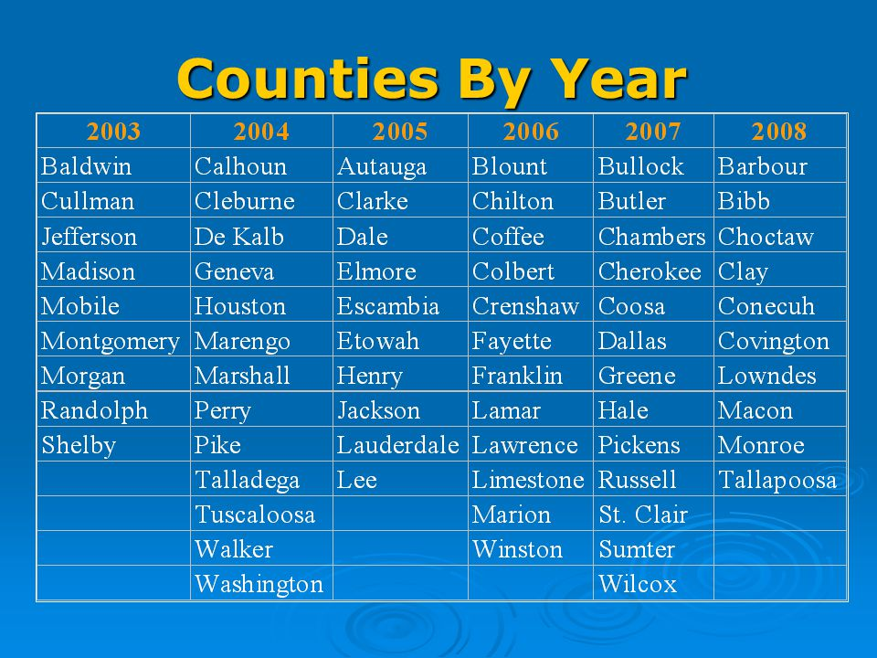 Counties By Year
