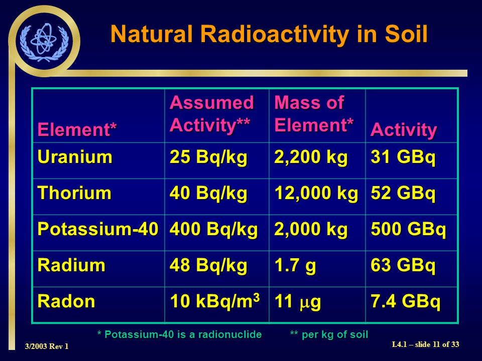 3/2003 Rev 1 I.4.1 – slide 11 of 33 Natural Radioactivity in Soil Element* Assumed Activity** Mass of Element* Activity Uranium 25 Bq/kg 2,200 kg 31 GBq Thorium 40 Bq/kg 12,000 kg 52 GBq Potassium-40 400 Bq/kg 2,000 kg 500 GBq Radium 48 Bq/kg 1.7 g 63 GBq Radon 10 kBq/m 3 11  g 7.4 GBq * Potassium-40 is a radionuclide** per kg of soil