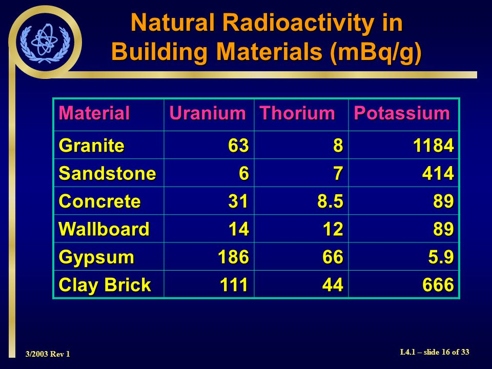 3/2003 Rev 1 I.4.1 – slide 16 of 33 Natural Radioactivity in Building Materials (mBq/g) MaterialUraniumThoriumPotassium Granite6381184 Sandstone67414 Concrete318.589 Wallboard141289 Gypsum186665.9 Clay Brick 11144666