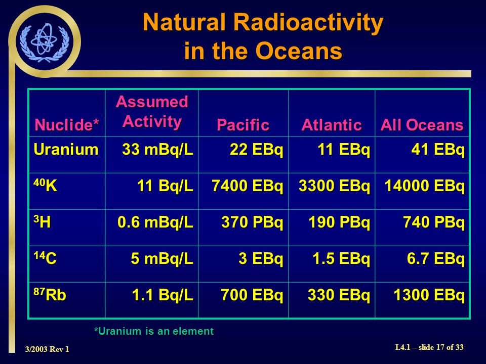 3/2003 Rev 1 I.4.1 – slide 17 of 33 Natural Radioactivity in the Oceans Nuclide* Assumed Activity PacificAtlantic All Oceans Uranium 33 mBq/L 22 EBq 11 EBq 41 EBq 40 K 11 Bq/L 7400 EBq 3300 EBq 14000 EBq 3H3H3H3H 0.6 mBq/L 370 PBq 190 PBq 740 PBq 14 C 5 mBq/L 3 EBq 1.5 EBq 6.7 EBq 87 Rb 1.1 Bq/L 700 EBq 330 EBq 1300 EBq *Uranium is an element