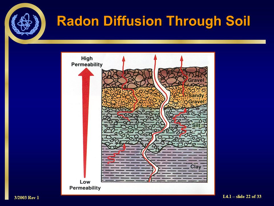 3/2003 Rev 1 I.4.1 – slide 22 of 33 Radon Diffusion Through Soil